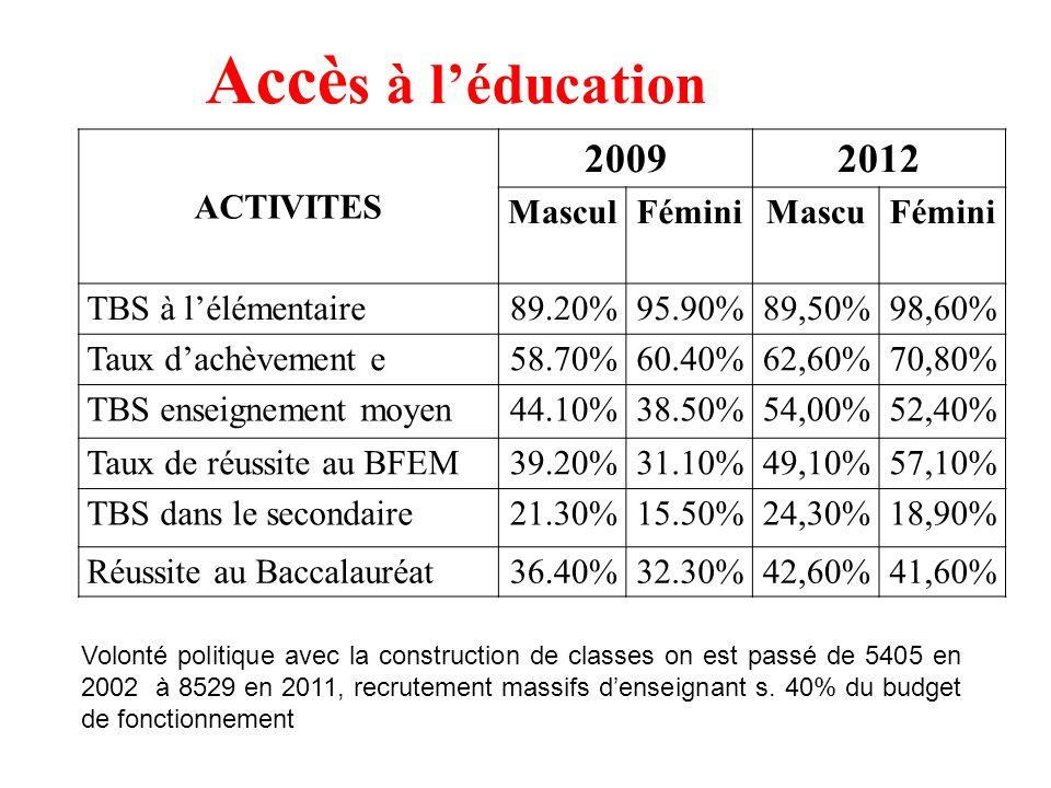 ACTIVITES 20092012 MasculFéminiMascuFémini TBS à lélémentaire89.20%95.90%89,50%98,60% Taux dachèvement e58.70%60.40%62,60%70,80% TBS enseignement moyen44.10%38.50%54,00%52,40% Taux de réussite au BFEM39.20%31.10%49,10%57,10% TBS dans le secondaire21.30%15.50%24,30%18,90% Réussite au Baccalauréat36.40%32.30%42,60%41,60% Accè s à léducation Volonté politique avec la construction de classes on est passé de 5405 en 2002 à 8529 en 2011, recrutement massifs denseignant s.