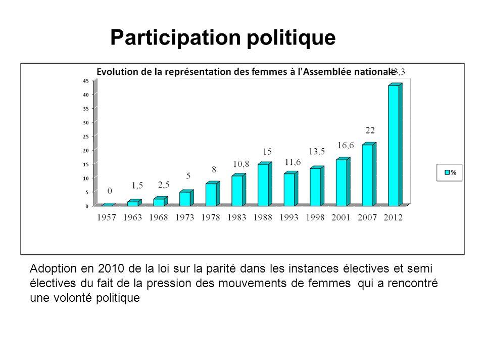Participation politique Adoption en 2010 de la loi sur la parité dans les instances électives et semi électives du fait de la pression des mouvements de femmes qui a rencontré une volonté politique
