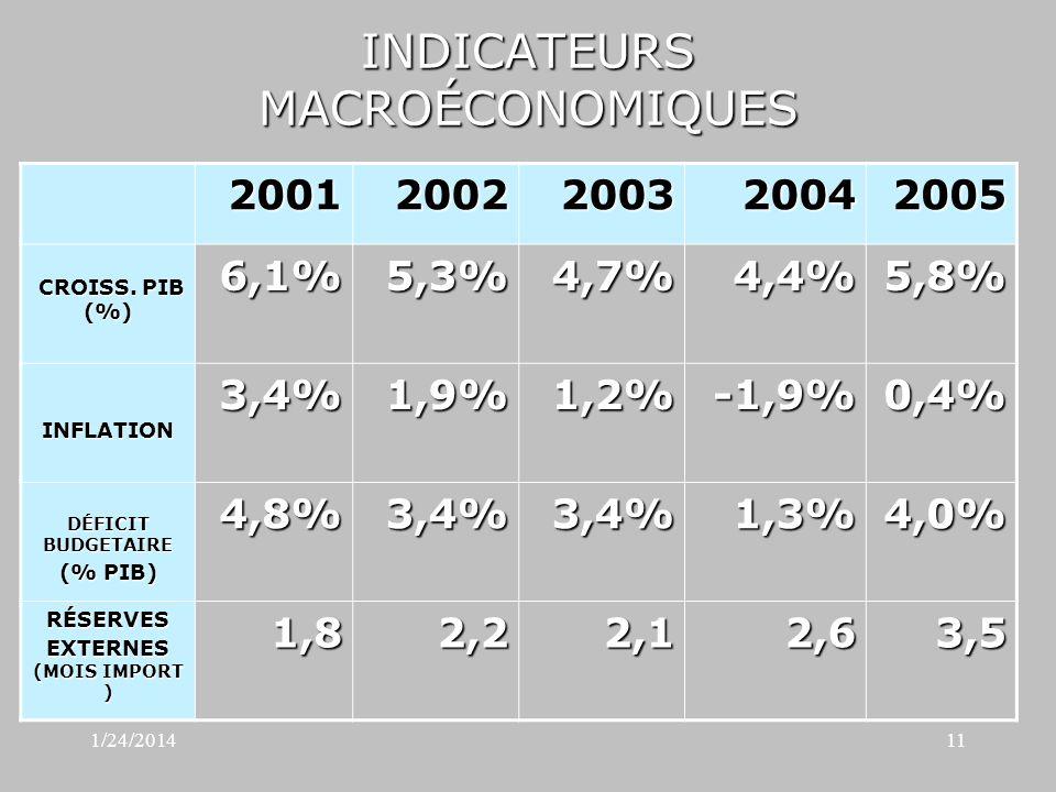 1/24/201411 INDICATEURS MACROÉCONOMIQUES 20012002200320042005 CROISS.