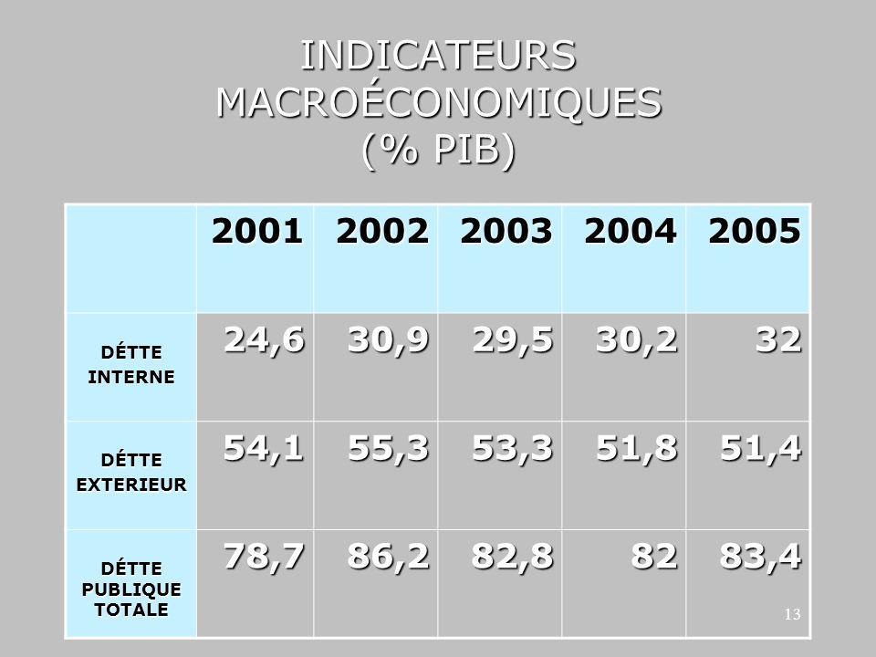 1/24/201413 INDICATEURS MACROÉCONOMIQUES (% PIB) 20012002200320042005 DÉTTEINTERNE24,630,929,530,232 DÉTTEEXTERIEUR54,155,353,351,851,4 DÉTTE PUBLIQUE TOTALE 78,786,282,88283,4