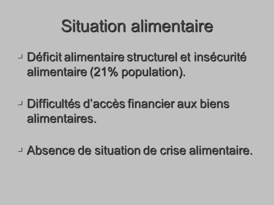 Situation alimentaire Déficit alimentaire structurel et insécurité alimentaire (21% population).