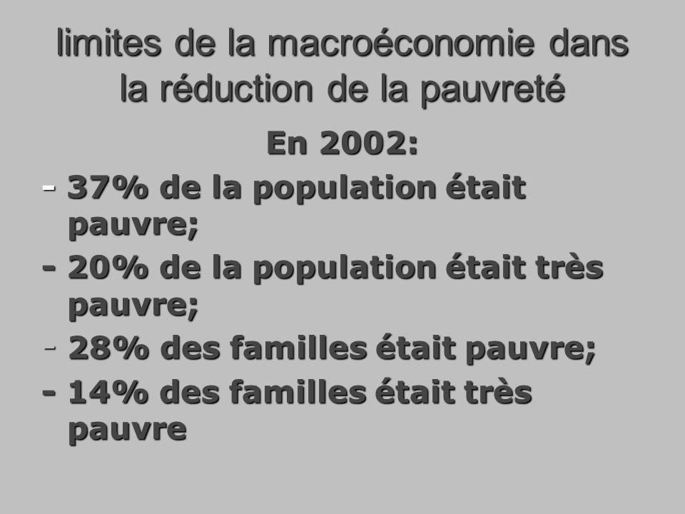 limites de la macroéconomie dans la réduction de la pauvreté En 2002: - 37% de la population était pauvre; - 20% de la population était très pauvre; - 28% des familles était pauvre; - 14% des familles était très pauvre