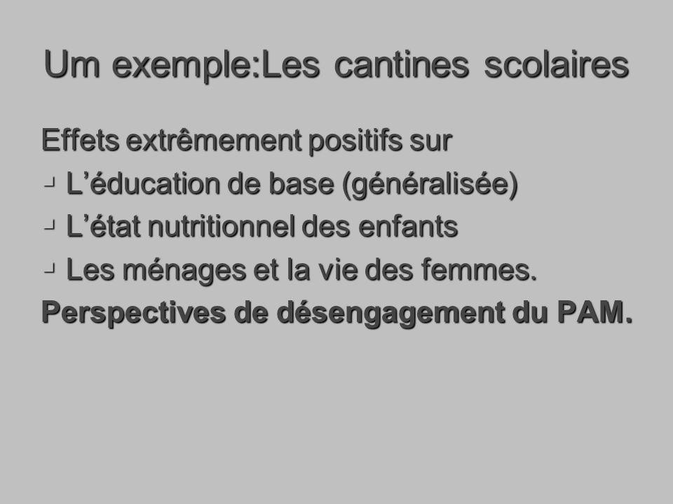 Um exemple:Les cantines scolaires Effets extrêmement positifs sur Léducation de base (généralisée) Léducation de base (généralisée) Létat nutritionnel des enfants Létat nutritionnel des enfants Les ménages et la vie des femmes.