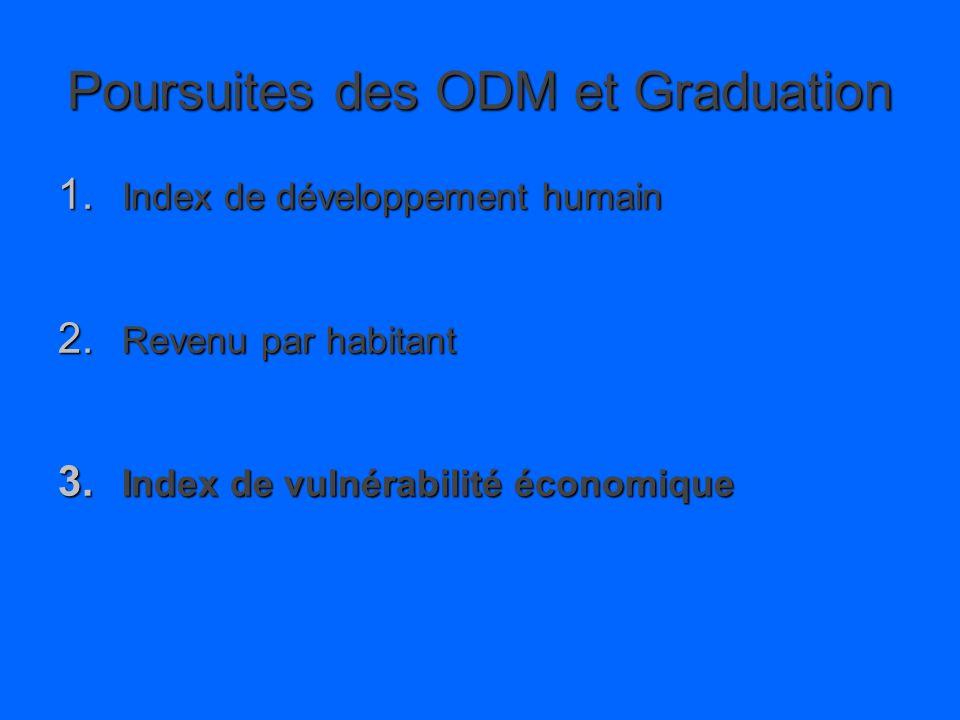 Poursuites des ODM et Graduation 1. Index de développement humain 2.