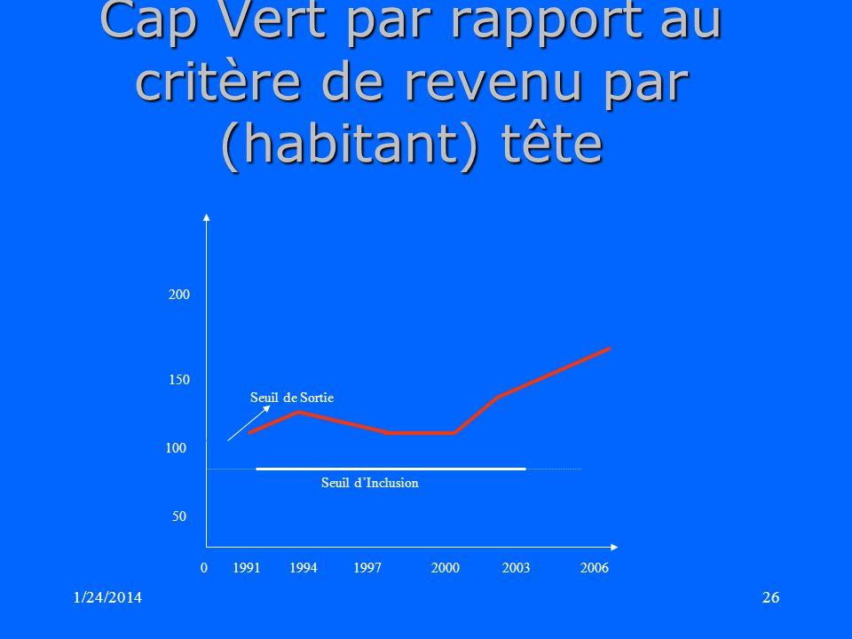 1/24/201426 Cap Vert par rapport au critère de revenu par (habitant) tête 200 150 Seuil de Sortie 100 Seuil dInclusion 50 0 1991 1994 1997 2000 2003 2006
