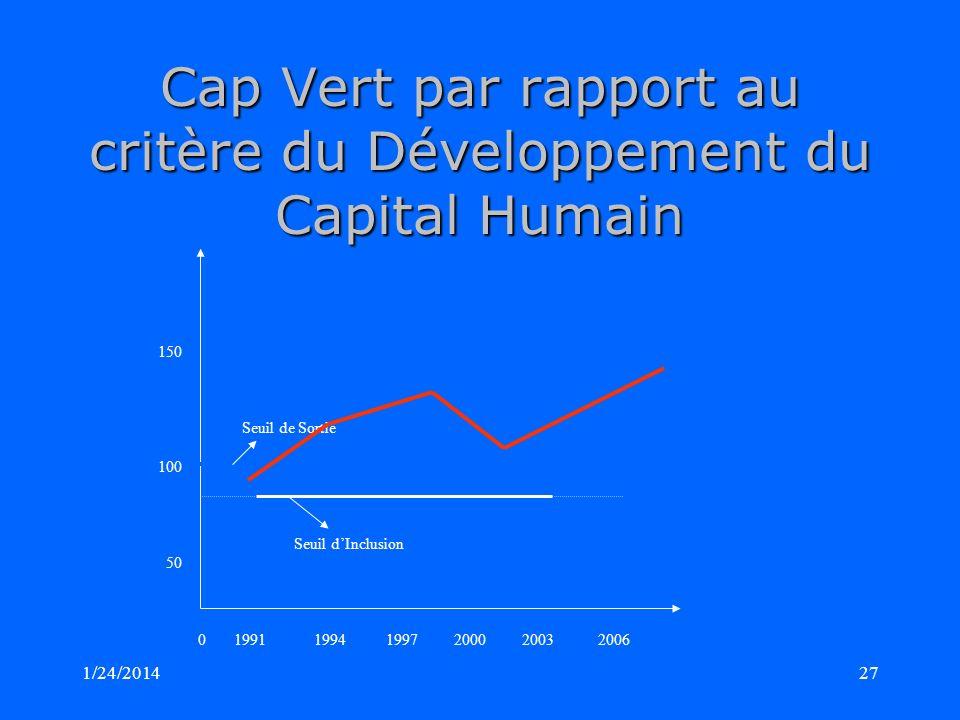 1/24/201427 Cap Vert par rapport au critère du Développement du Capital Humain 150 Seuil de Sortie 100 Seuil dInclusion 50 0 1991 1994 1997 2000 2003 2006