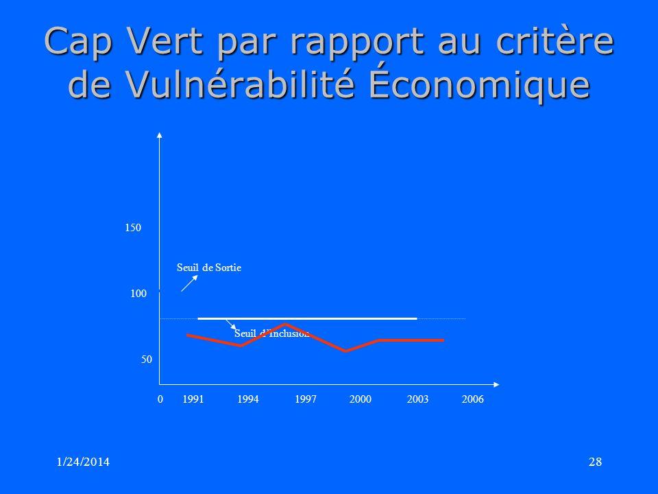 1/24/201428 Cap Vert par rapport au critère de Vulnérabilité Économique 150 Seuil de Sortie 100 Seuil dInclusion 50 0 1991 1994 1997 2000 2003 2006