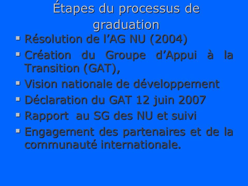 Étapes du processus de graduation Résolution de lAG NU (2004) Résolution de lAG NU (2004) Création du Groupe dAppui à la Transition (GAT), Création du Groupe dAppui à la Transition (GAT), Vision nationale de développement Vision nationale de développement Déclaration du GAT 12 juin 2007 Déclaration du GAT 12 juin 2007 Rapport au SG des NU et suivi Rapport au SG des NU et suivi Engagement des partenaires et de la communauté internationale.