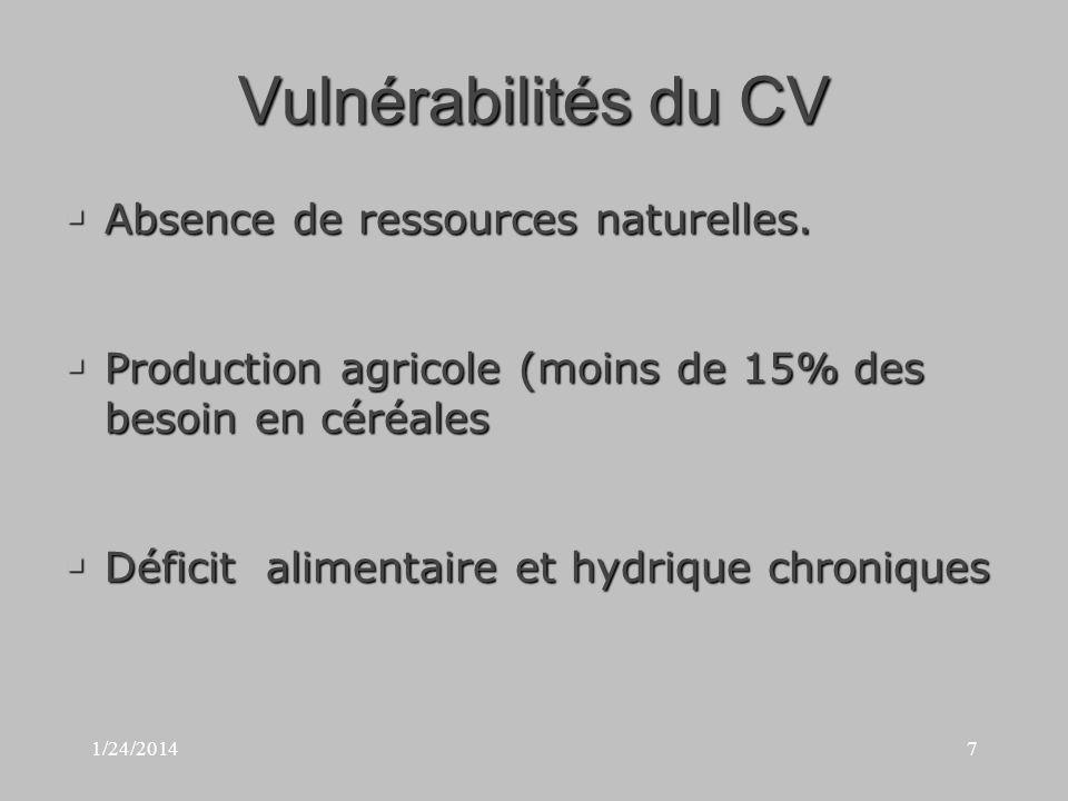 1/24/20147 Vulnérabilités du CV Absence de ressources naturelles.