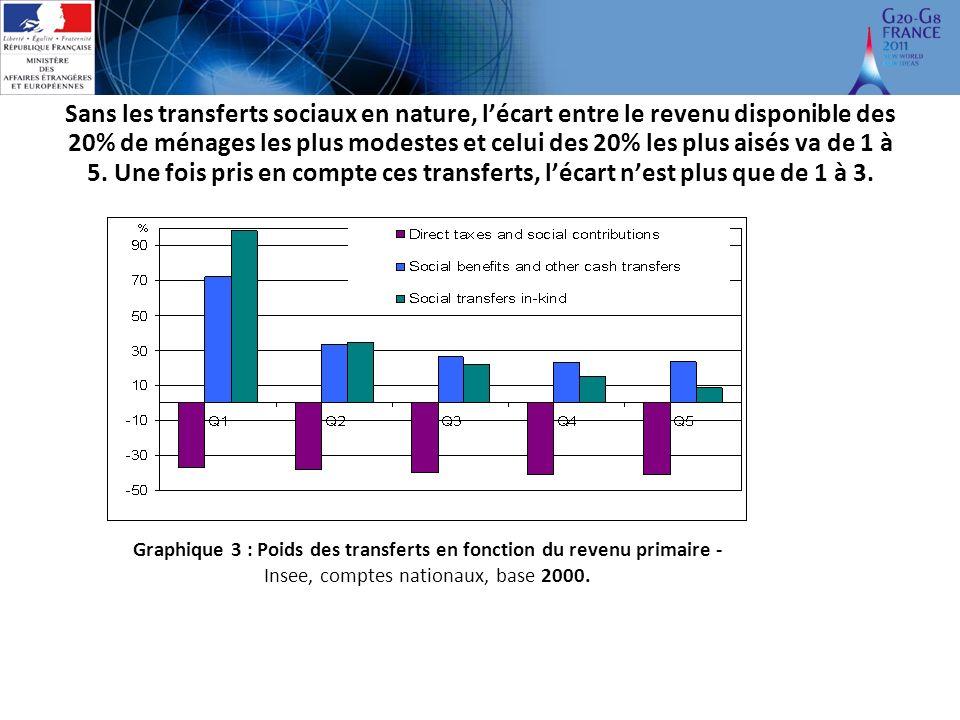 Sans les transferts sociaux en nature, lécart entre le revenu disponible des 20% de ménages les plus modestes et celui des 20% les plus aisés va de 1 à 5.