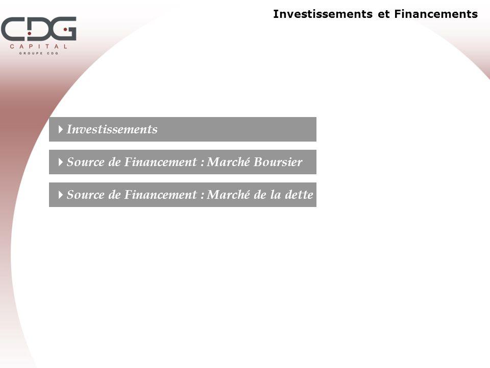 Investissements et Financements Investissements Source de Financement : Marché Boursier Source de Financement : Marché de la dette