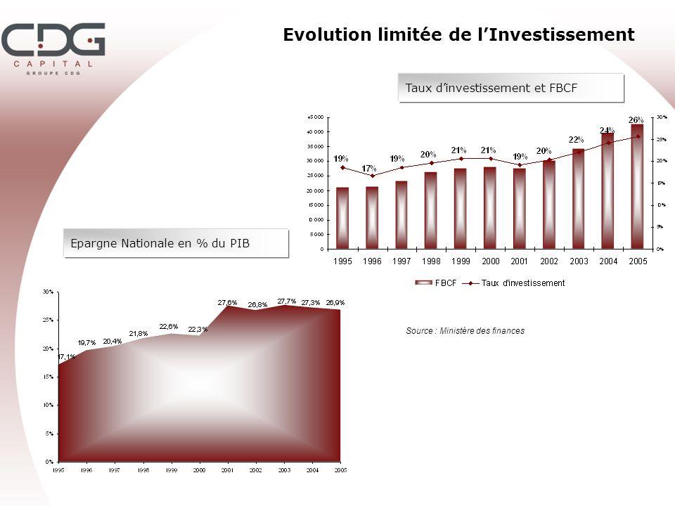 Evolution limitée de lInvestissement Taux dinvestissement et FBCF Epargne Nationale en % du PIB Source : Ministère des finances