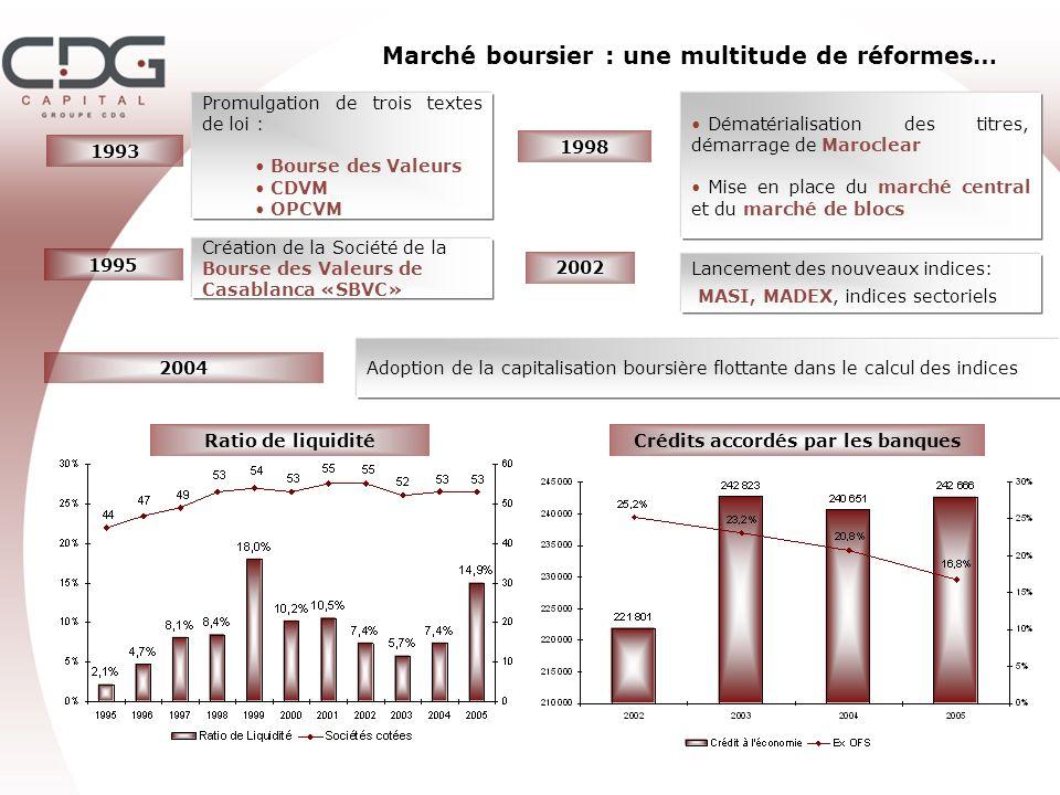 Marché boursier : une multitude de réformes… Promulgation de trois textes de loi : Bourse des Valeurs CDVM OPCVM 1993 1995 Création de la Société de l