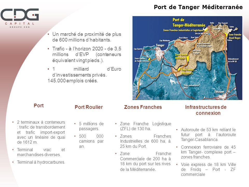 Port de Tanger Méditerranée Un marché de proximité de plus de 600 millions dhabitants. Trafic - à lhorizon 2020 - de 3,5 millions dEVP (conteneurs équ