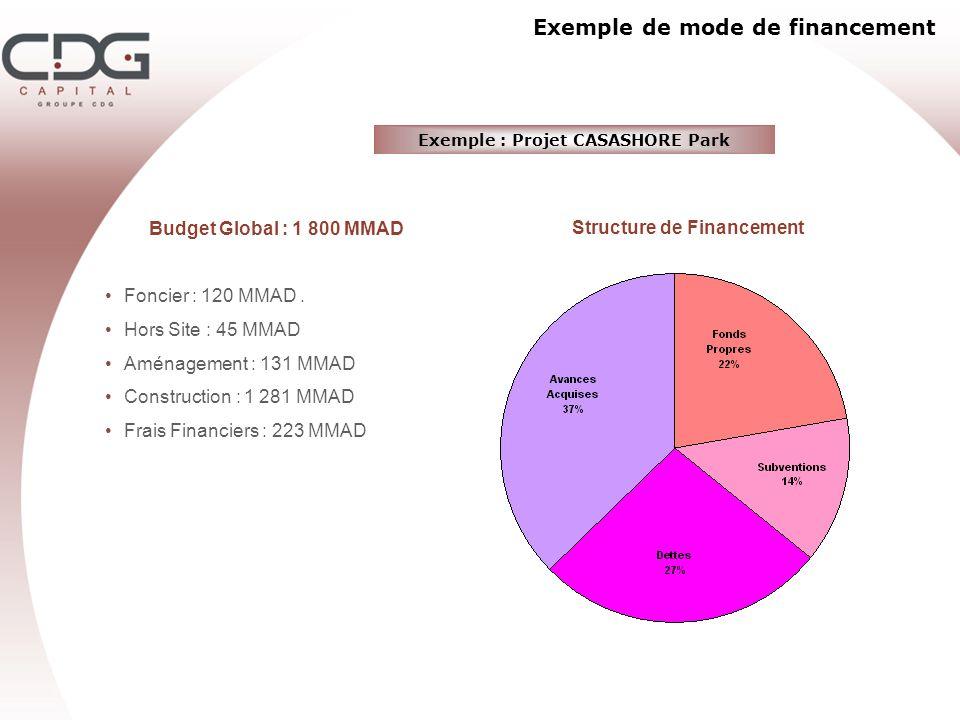 Exemple de mode de financement Budget Global : 1 800 MMAD Foncier : 120 MMAD. Hors Site : 45 MMAD Aménagement : 131 MMAD Construction : 1 281 MMAD Fra