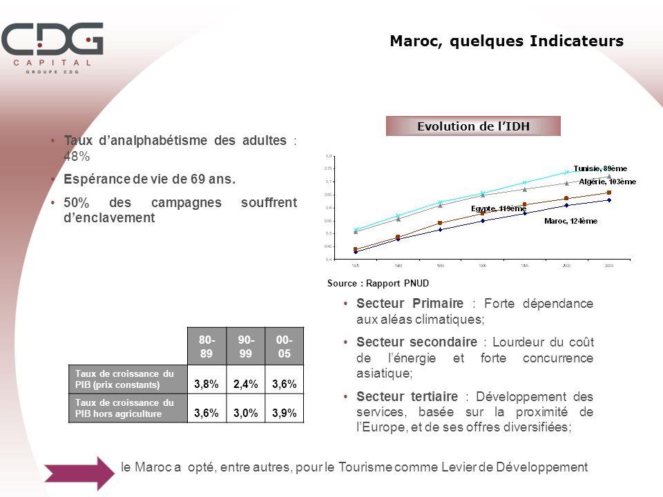 Maroc, quelques Indicateurs 80- 89 90- 99 00- 05 Taux de croissance du PIB (prix constants) 3,8%2,4%3,6% Taux de croissance du PIB hors agriculture 3,