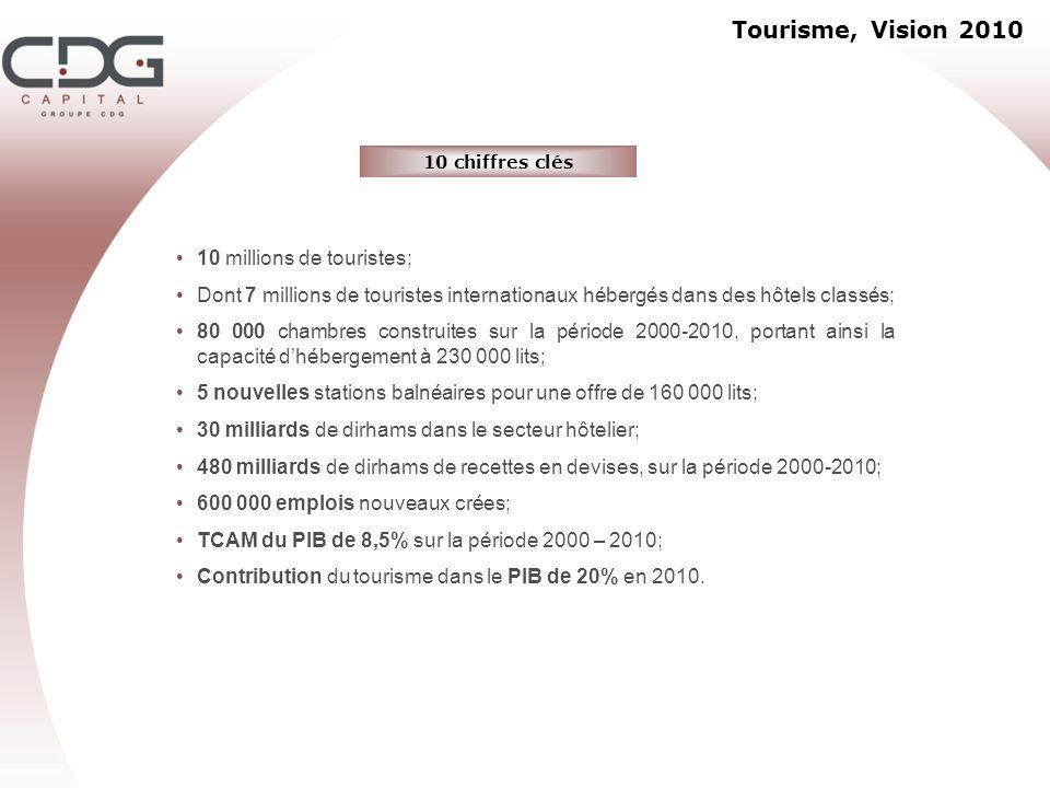 Tourisme, Vision 2010 10 chiffres clés 10 millions de touristes; Dont 7 millions de touristes internationaux hébergés dans des hôtels classés; 80 000
