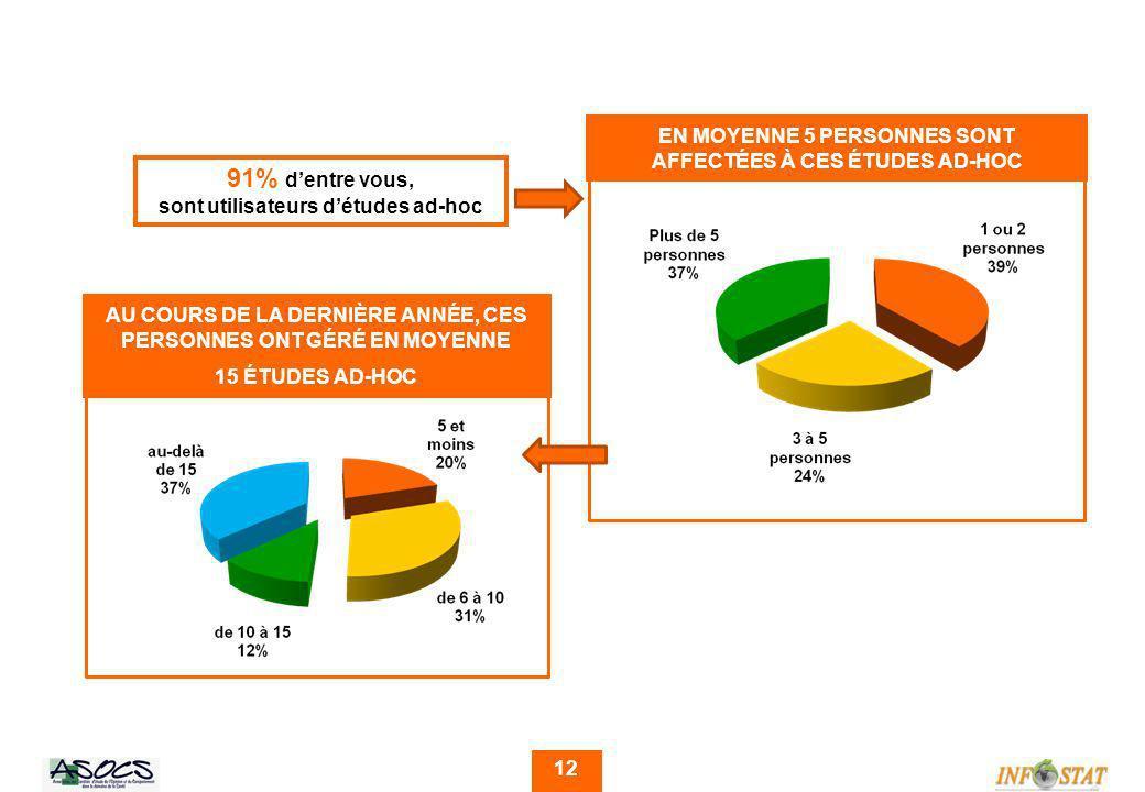 12 91% dentre vous, sont utilisateurs détudes ad-hoc EN MOYENNE 5 PERSONNES SONT AFFECTÉES À CES ÉTUDES AD-HOC AU COURS DE LA DERNIÈRE ANNÉE, CES PERSONNES ONT GÉRÉ EN MOYENNE 15 ÉTUDES AD-HOC