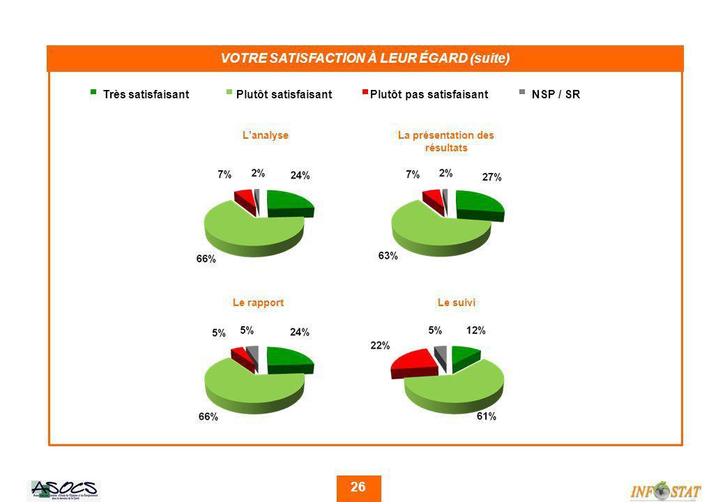 26 VOTRE SATISFACTION À LEUR ÉGARD (suite) Très satisfaisantPlutôt satisfaisantPlutôt pas satisfaisant NSP / SR LanalyseLa présentation des résultats Le rapportLe suivi