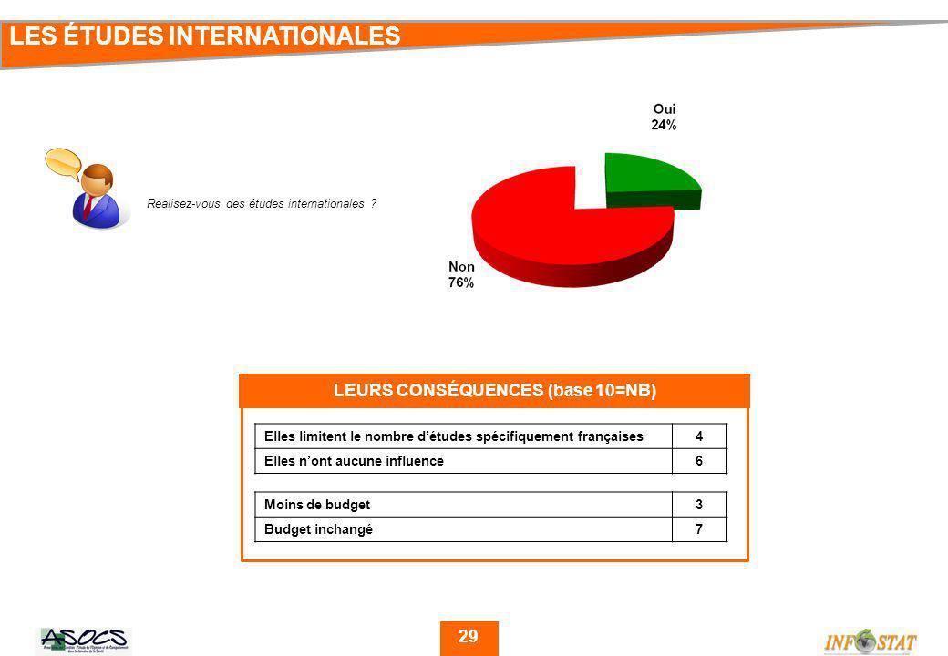 29 LES ÉTUDES INTERNATIONALES Réalisez-vous des études internationales .
