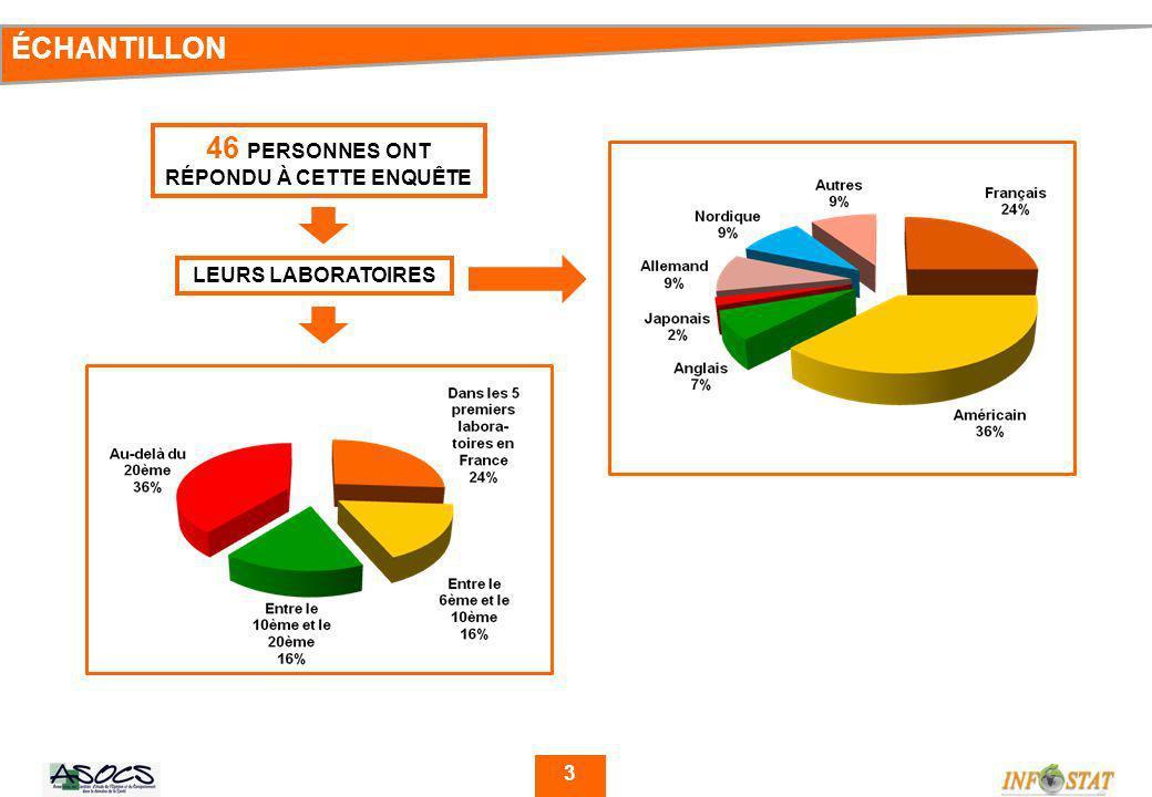 3 46 PERSONNES ONT RÉPONDU À CETTE ENQUÊTE ÉCHANTILLON LEURS LABORATOIRES