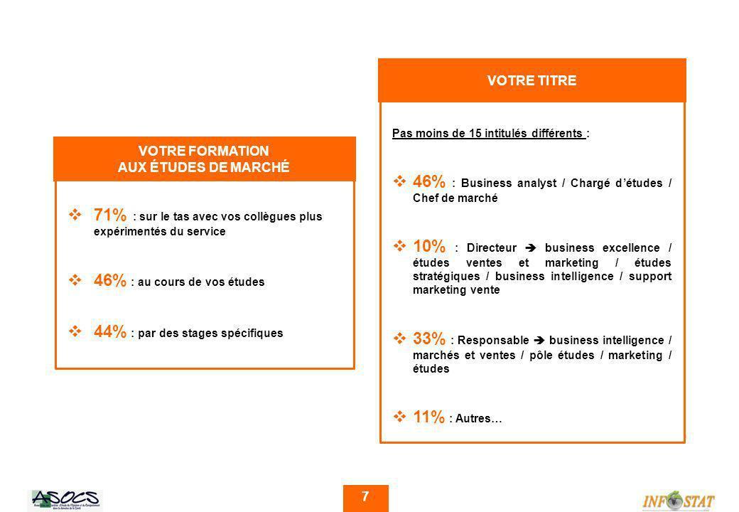 8 VOTRE GRADE VOTRE POSITION DANS LORGANIGRAMME 56% de non-réponses A13% B22% C7% D2% 16% de non-réponses n-122% n-231% n-320% n-411% MANAGEMENT (nombre total de personnes managées)