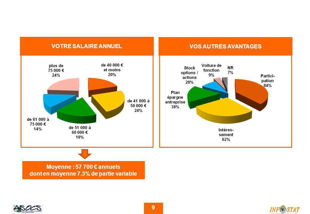 9 VOTRE SALAIRE ANNUEL Moyenne : 57 700 annuels dont en moyenne 7.3% de partie variable VOS AUTRES AVANTAGES