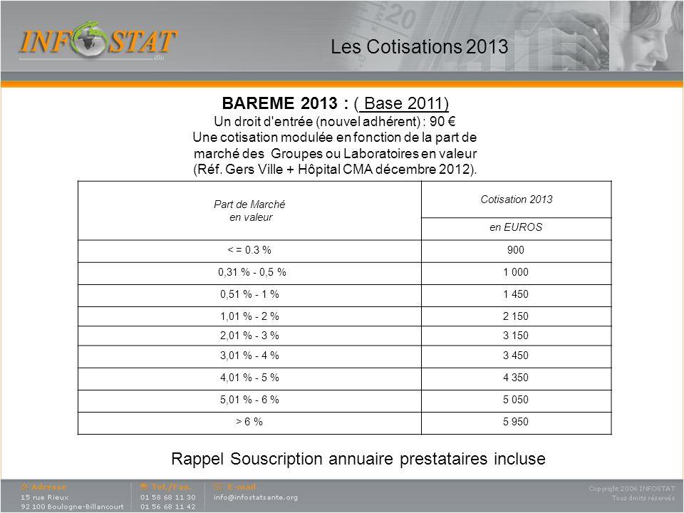 Les Cotisations 2013 Part de Marché en valeur Cotisation 2013 en EUROS < = 0.3 %900 0,31 % - 0,5 %1 000 0,51 % - 1 %1 450 1,01 % - 2 %2 150 2,01 % - 3 %3 150 3,01 % - 4 %3 450 4,01 % - 5 %4 350 5,01 % - 6 %5 050 > 6 %5 950 BAREME 2013 : ( Base 2011) Un droit d entrée (nouvel adhérent) : 90 Une cotisation modulée en fonction de la part de marché des Groupes ou Laboratoires en valeur (Réf.