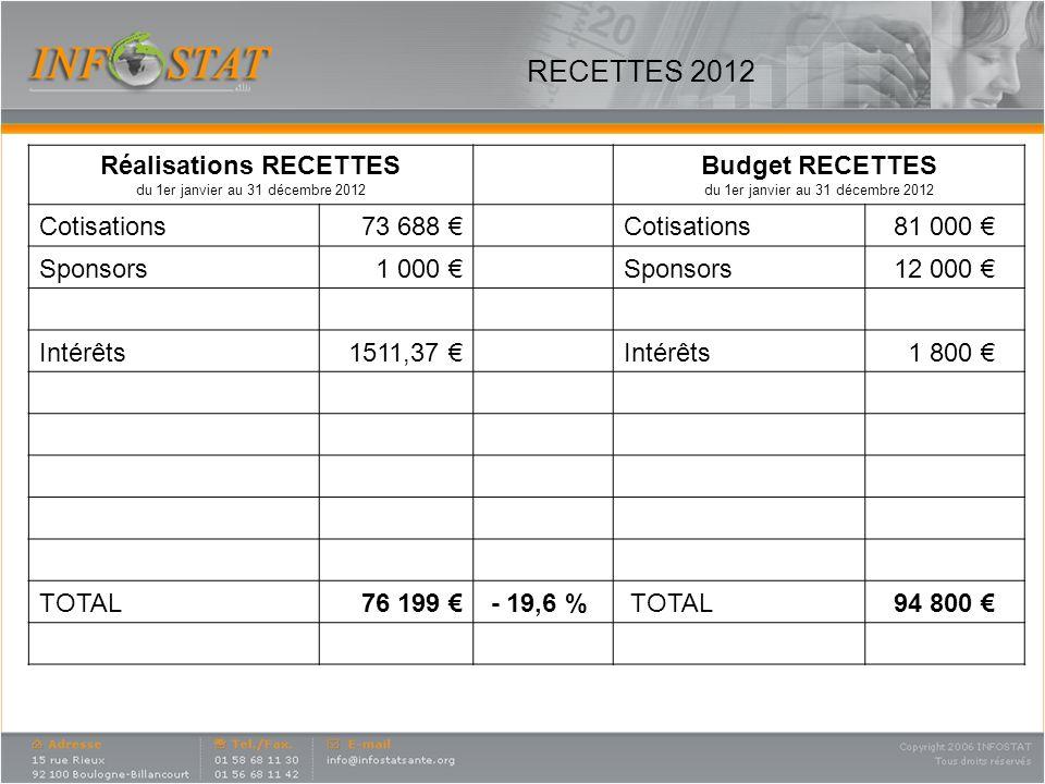 DEPENSES 2012 REALISATIONS DEPENSES du 1er janvier au 31 décembre 2012 Budget DEPENSES du 1er janvier au 31 décembre 2012 Validations2 691Validations12 000 Réceptions (+archives)4 522,34Réceptions5 000 Secrétariat30 434,86Secrétariat33 000 Fournitures + tel1966,18Fournitures2 000 Newsletters6 400 Newsletters12 000 Collections INFOSTAT2 784,72 Collections INFOSTAT13 000 Consultants11 960 Consultants12 000 Etude Image Phase 2 + 3 36 717,20Etude Image Phase 2 20 000 Site et annuaire 8 671Site et annuaire 8 000 Formation Test1 591,63Formation Test2 500 Divers (dont AG et compta) 4 754,22Divers (dont AG et compta) 6 000 Frais bancaires36 Frais bancaires50 TOTAL comptable 112 529,15 125 550 Résultat dexploitation - 38 721,78 - 30 750