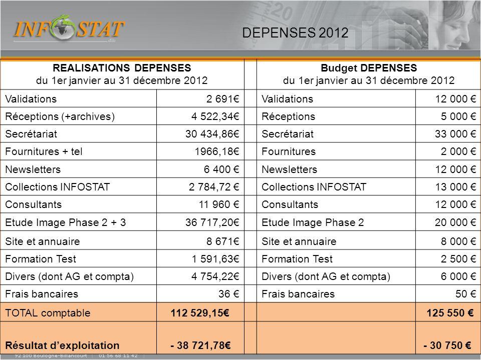DEPENSES 2012 REALISATIONS DEPENSES du 1er janvier au 31 décembre 2012 Budget DEPENSES du 1er janvier au 31 décembre 2012 Validations2 691Validations1