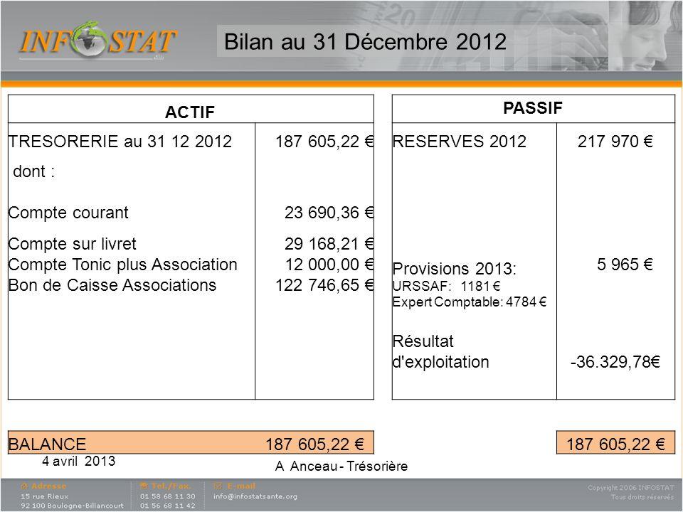 4 avril 2013 A Anceau - Trésorière Bilan au 31 Décembre 2012 ACTIF PASSIF TRESORERIE au 31 12 2012187 605,22 RESERVES 2012217 970 dont : Compte couran