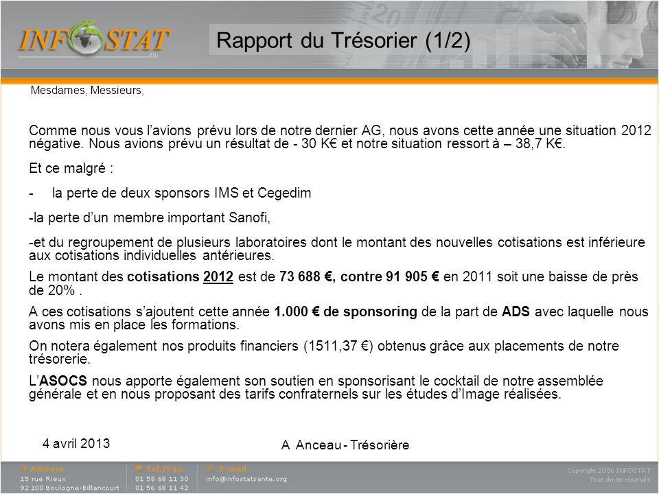 Rapport du Trésorier (1/2) Mesdames, Messieurs, Comme nous vous lavions prévu lors de notre dernier AG, nous avons cette année une situation 2012 néga
