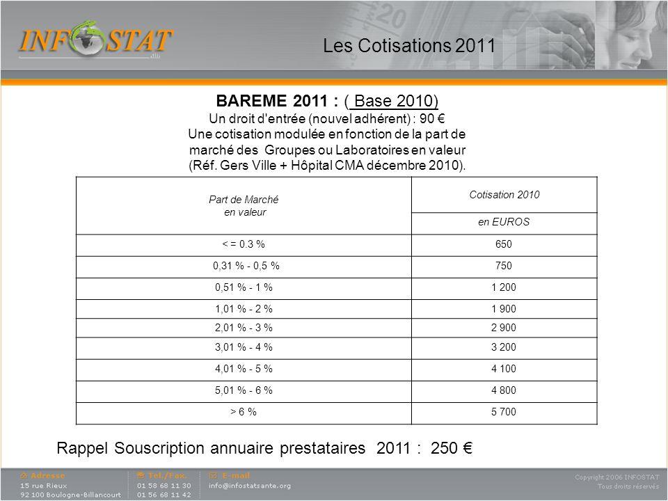 Les Cotisations 2011 Part de Marché en valeur Cotisation 2010 en EUROS < = 0.3 %650 0,31 % - 0,5 %750 0,51 % - 1 %1 200 1,01 % - 2 %1 900 2,01 % - 3 %2 900 3,01 % - 4 %3 200 4,01 % - 5 %4 100 5,01 % - 6 %4 800 > 6 %5 700 BAREME 2011 : ( Base 2010) Un droit d entrée (nouvel adhérent) : 90 Une cotisation modulée en fonction de la part de marché des Groupes ou Laboratoires en valeur (Réf.
