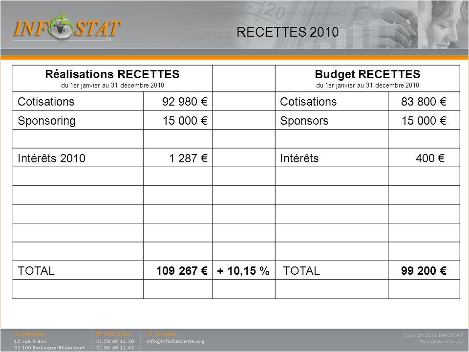 RECETTES 2010 Réalisations RECETTES du 1er janvier au 31 décembre 2010 Budget RECETTES du 1er janvier au 31 décembre 2010 Cotisations92 980 Cotisations83 800 Sponsoring15 000 Sponsors15 000 Intérêts 20101 287 Intérêts 400 TOTAL109 267 + 10,15 % TOTAL99 200 43 446