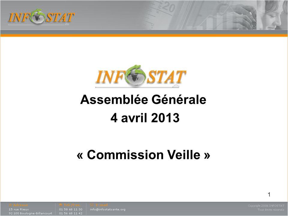 1 Assemblée Générale 4 avril 2013 « Commission Veille »