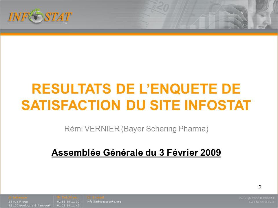 2 RESULTATS DE LENQUETE DE SATISFACTION DU SITE INFOSTAT Rémi VERNIER (Bayer Schering Pharma) Assemblée Générale du 3 Février 2009