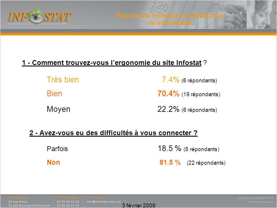 3 février 2009 Résultat de lenquête de satisfaction du site Infostat 1 - Comment trouvez-vous lergonomie du site Infostat .
