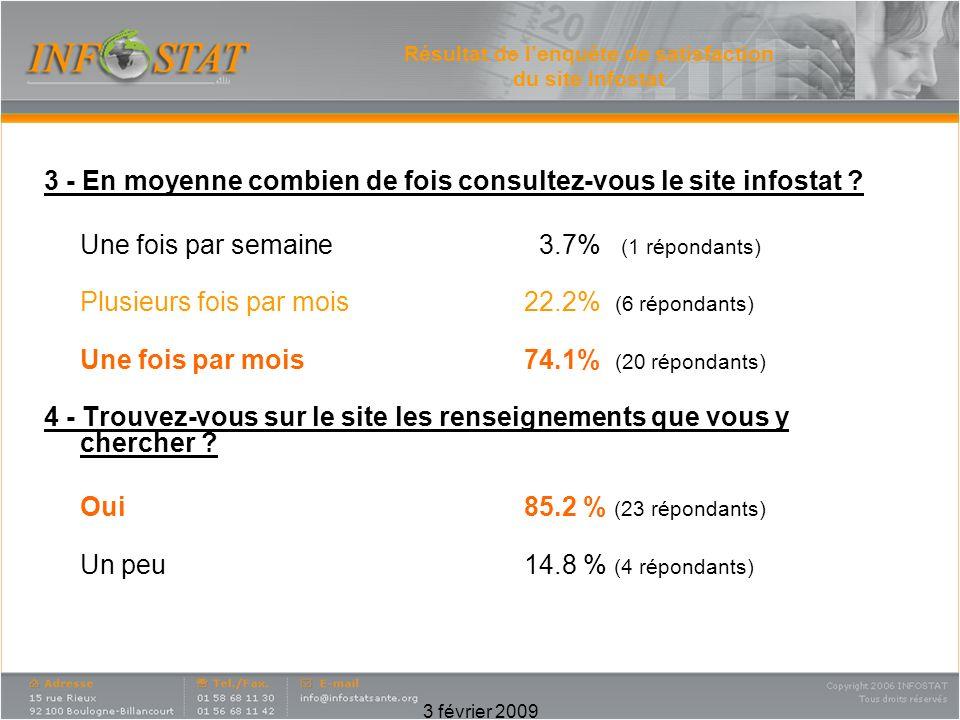 3 février 2009 Résultat de lenquête de satisfaction du site Infostat 3 - En moyenne combien de fois consultez-vous le site infostat .