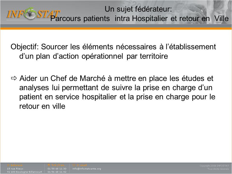 Un sujet fédérateur: Parcours patients intra Hospitalier et retour en Ville Objectif: Sourcer les éléments nécessaires à létablissement dun plan dacti