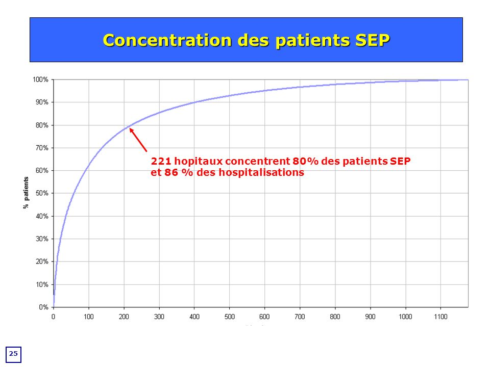 25 Concentration des patients SEP 221 hopitaux concentrent 80% des patients SEP et 86 % des hospitalisations
