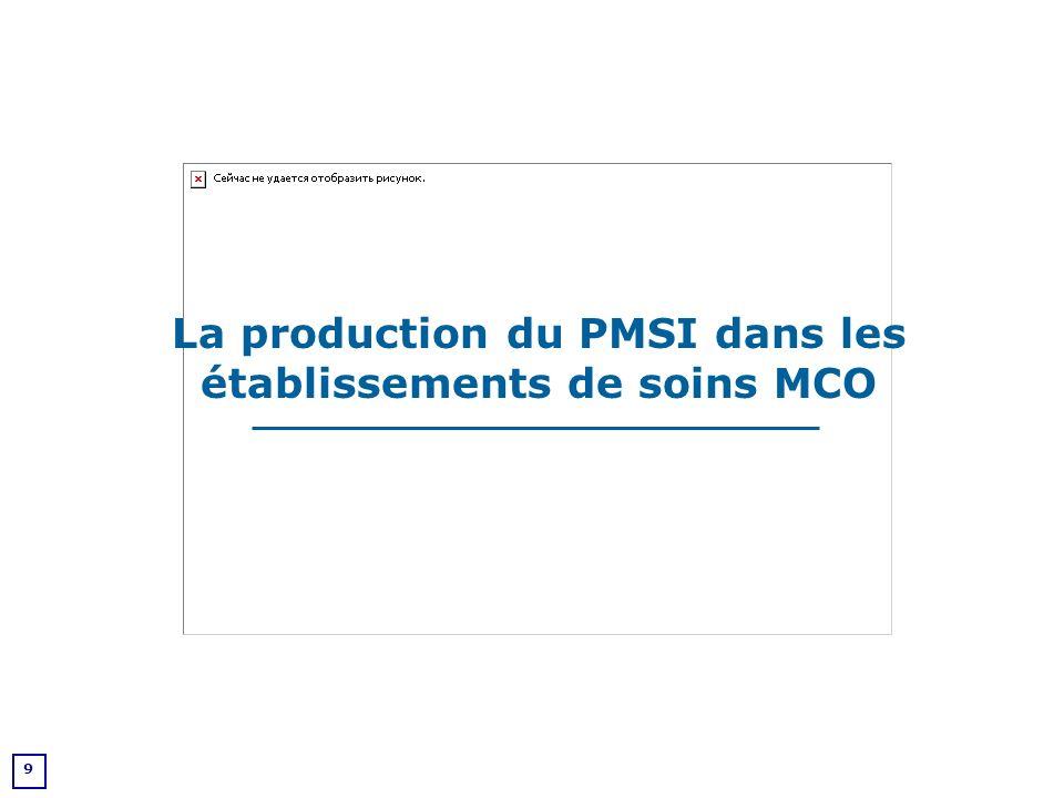 10 DIAGNOSTICS ACTES AGE SEXE DS GHM CIM-10 CDAM ->CCAM 598 GHM répartis en 27 CMD (PMSI 2002)