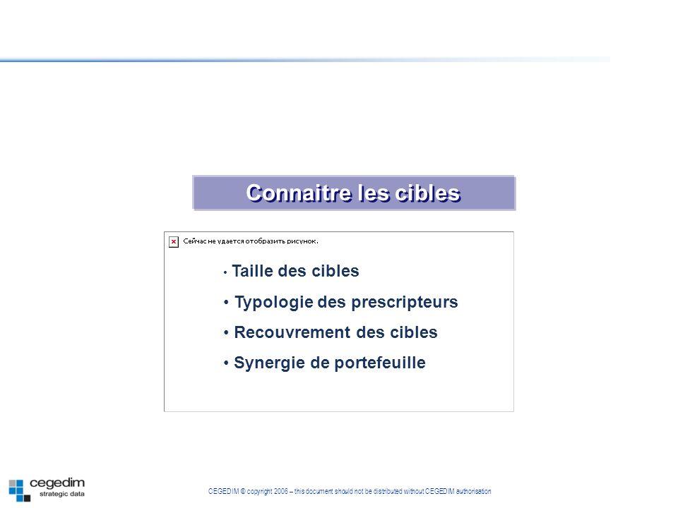 CEGEDIM © copyright 2006 – this document should not be distributed without CEGEDIM authorisation Connaitre les cibles Taille des cibles Typologie des
