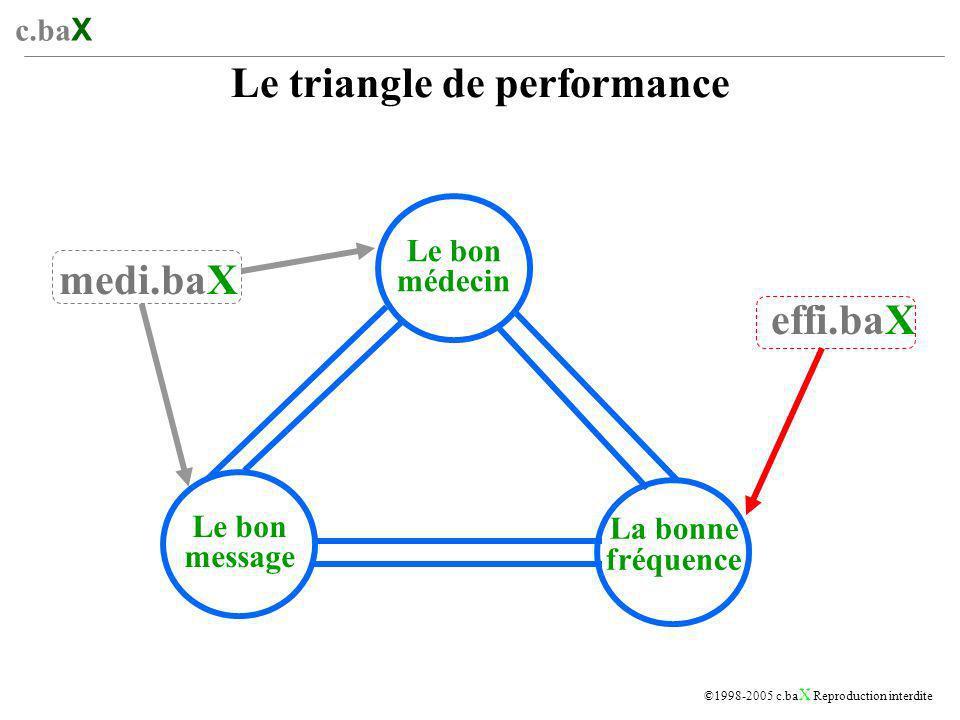 c.ba X ©1998-2005 c.ba X Reproduction interdite Le triangle de performance Le bon médecin Le bon message La bonne fréquence medi.baX effi.baX