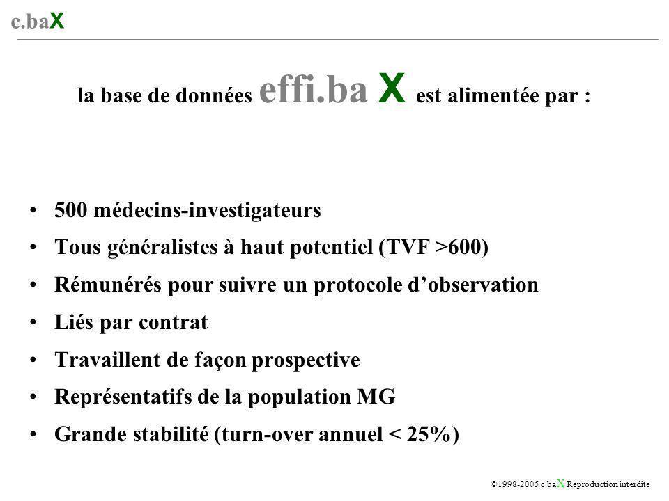 c.ba X ©1998-2005 c.ba X Reproduction interdite QUESTIONNAIRES MEDECINS APRES CHAQUE ENTRETIEN AVEC UN DELEGUE MEDICAL