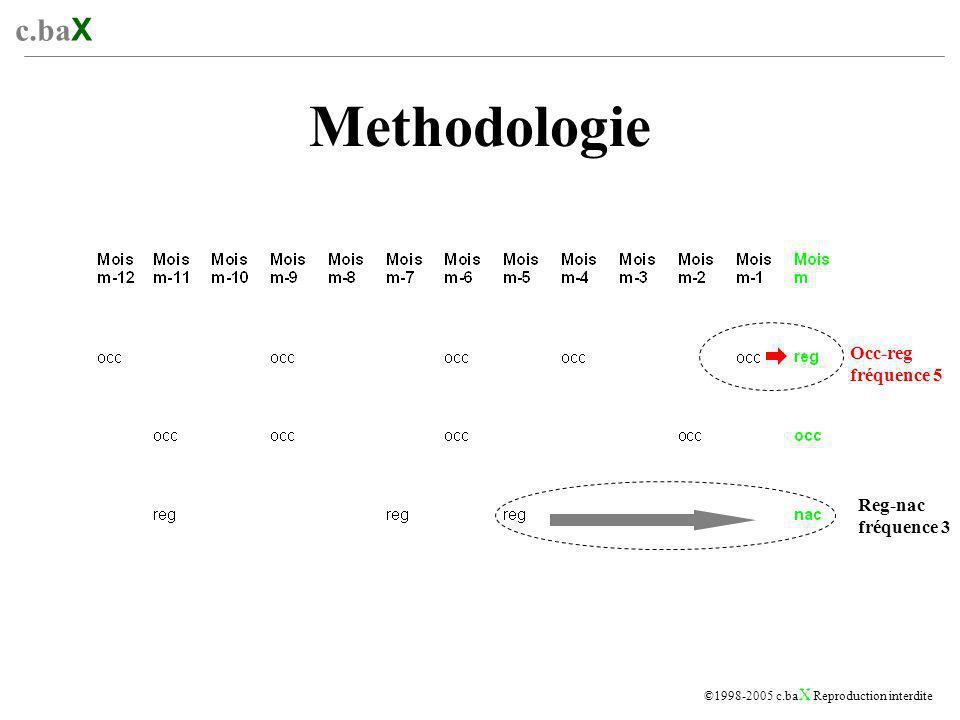 c.ba X ©1998-2005 c.ba X Reproduction interdite Methodologie Occ-reg fréquence 5 Reg-nac fréquence 3