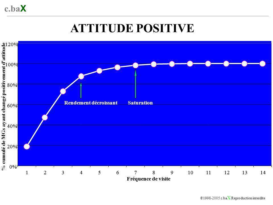 c.ba X ©1998-2005 c.ba X Reproduction interdite 0% 20% 40% 60% 80% 100% 120% 1234567891011121314 Fréquence de visite Rendement décroissant Saturation ATTITUDE POSITIVE 0% 20% 40% 60% 80% 100% 120% 1234567891011121314 Fréquence de visite Rendement décroissantSaturation % cumulé de MGs ayant changé positivement d attitude