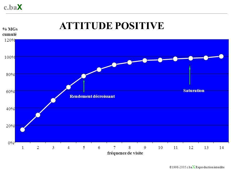 c.ba X ©1998-2005 c.ba X Reproduction interdite ATTITUDE POSITIVE 0% 20% 40% 60% 80% 100% 120% 1234567891011121314 fréquence de visite Rendement décroissant Saturation % MGs cumulé