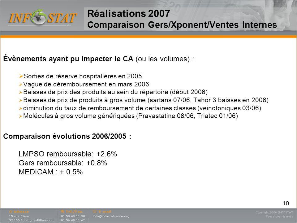 10 Réalisations 2007 Comparaison Gers/Xponent/Ventes Internes Évènements ayant pu impacter le CA (ou les volumes) : Sorties de réserve hospitalières e