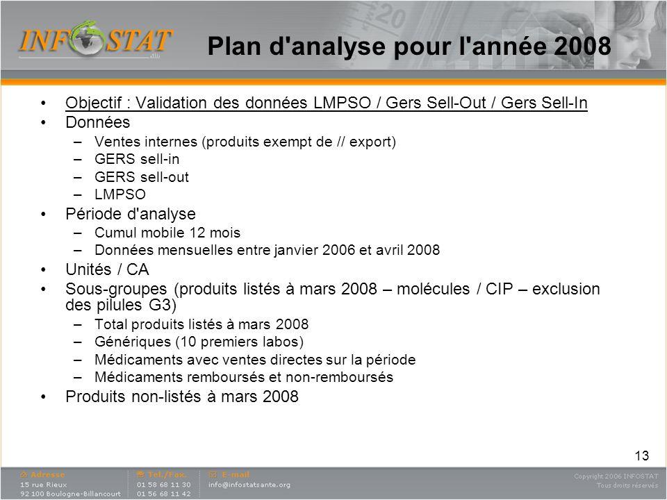13 Plan d'analyse pour l'année 2008 Objectif : Validation des données LMPSO / Gers Sell-Out / Gers Sell-In Données –Ventes internes (produits exempt d