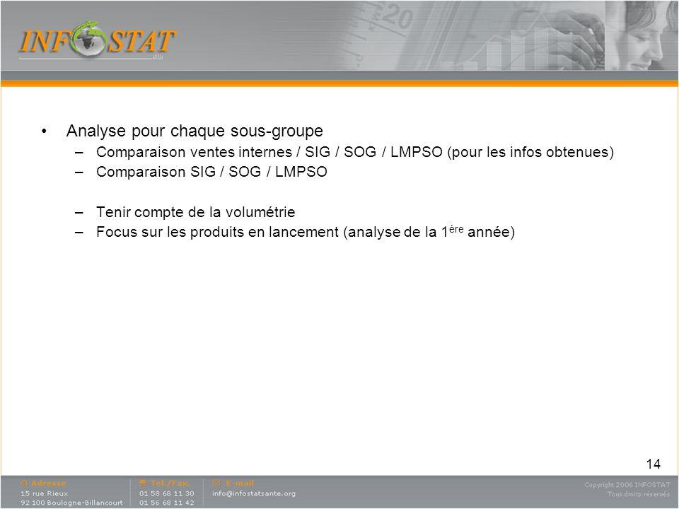 14 Analyse pour chaque sous-groupe –Comparaison ventes internes / SIG / SOG / LMPSO (pour les infos obtenues) –Comparaison SIG / SOG / LMPSO –Tenir co
